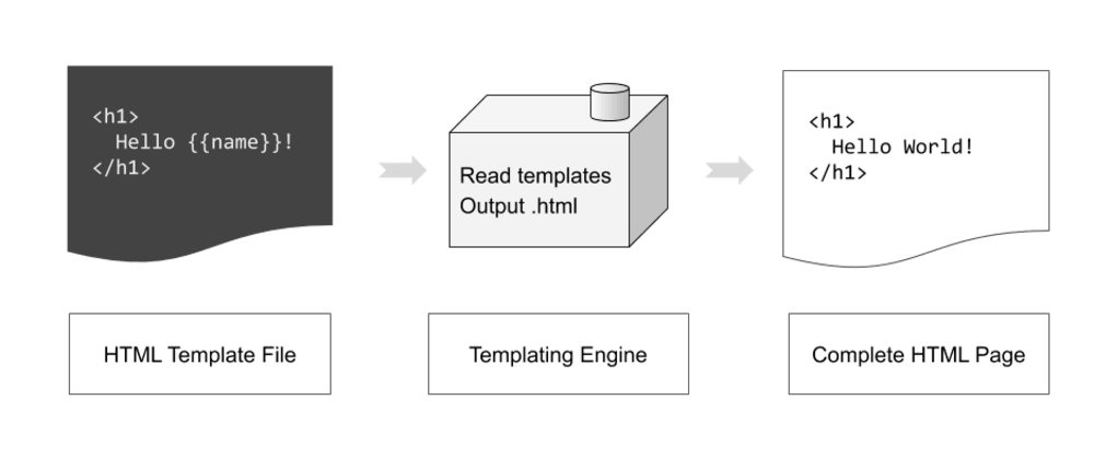 Cover image for Beginner's Guide to Content Management Systems and Templating Engines