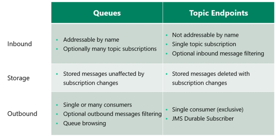 Queue vs topic endpoints
