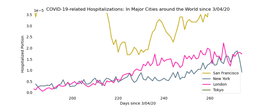 On the smaller scale, increases in New York's and London's hospitalizations are visible.