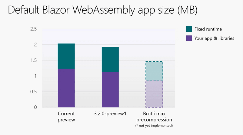 Current and planned default Blazor WebAssembly application size