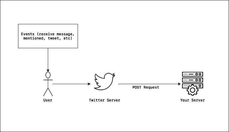 webhook diagram