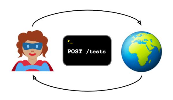 Post Tests