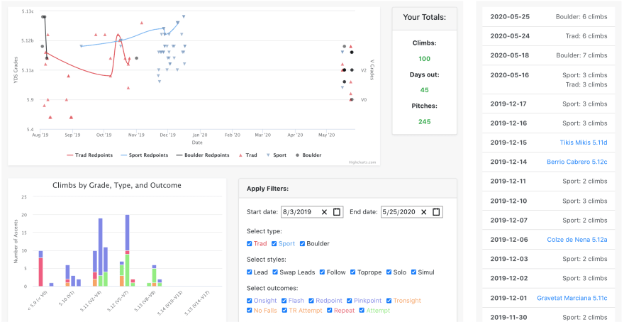 stats page view of RockOn