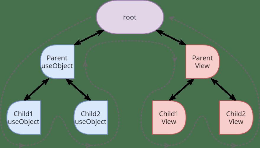 Flow of process