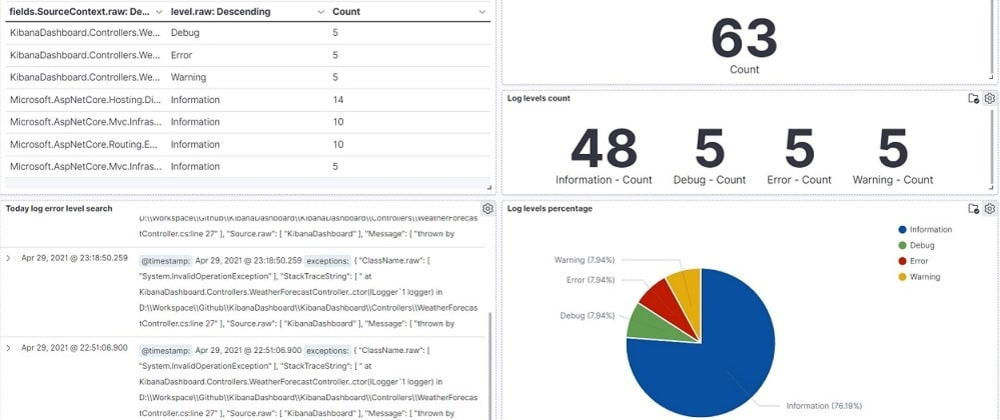 Cover image for Create a dashboard to visualize application logs in Kibana