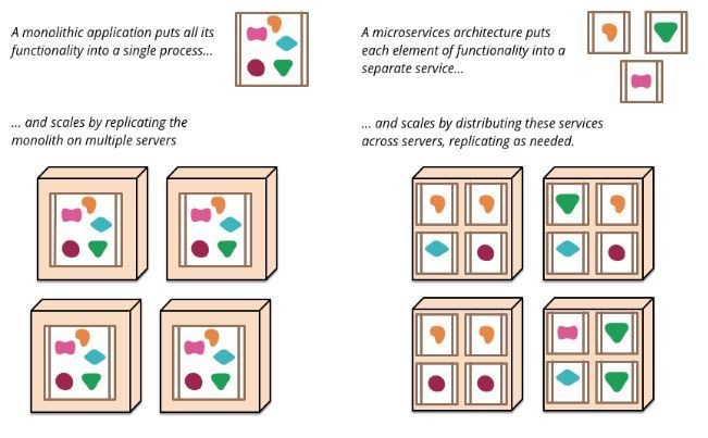 Martin Fowler - Monolith and Microservices Comparison
