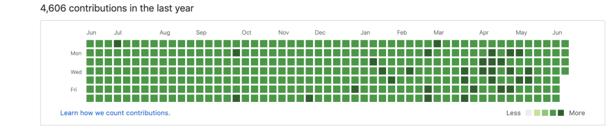 What can you learn from someone GitHub contribution graph
