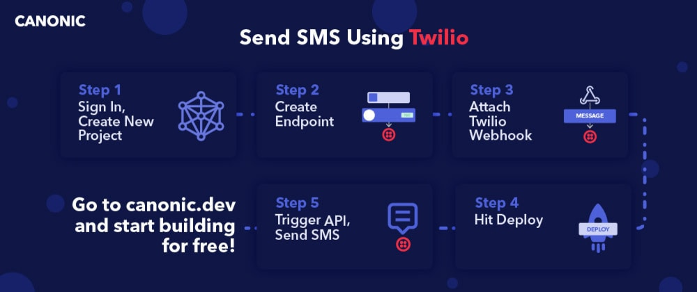 Cover image for How to send a SMS using Twilio