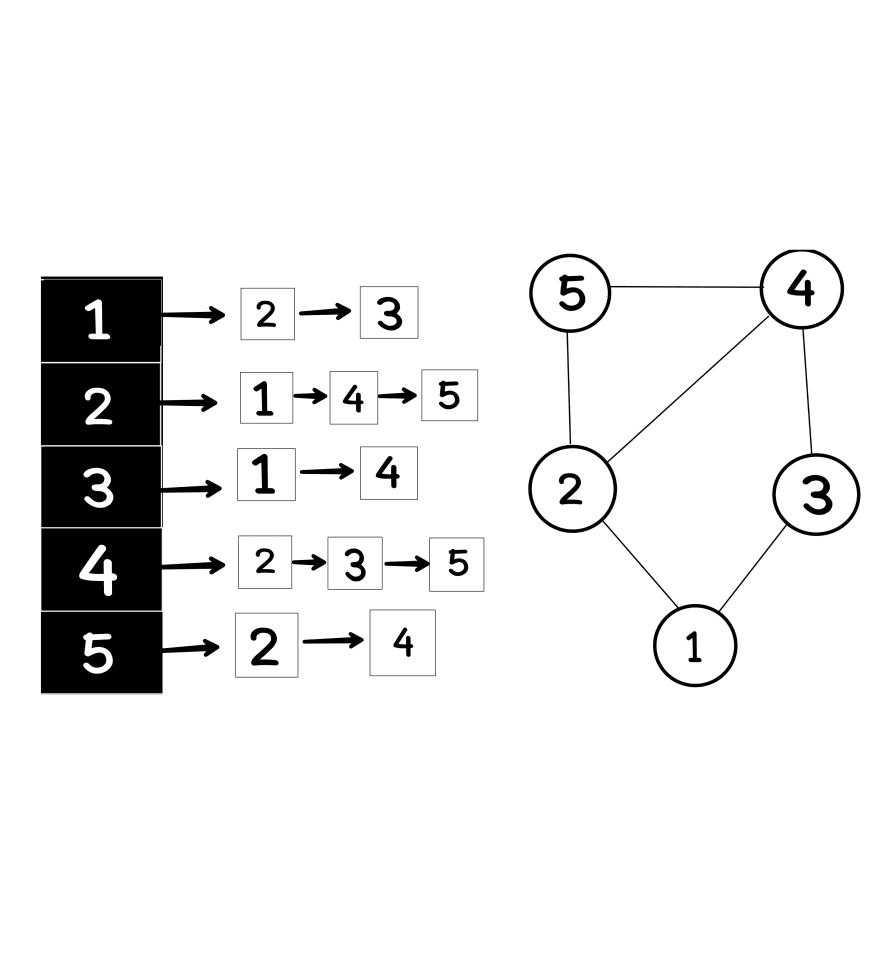 Adjacency list graph data structure Aya Bouchiha