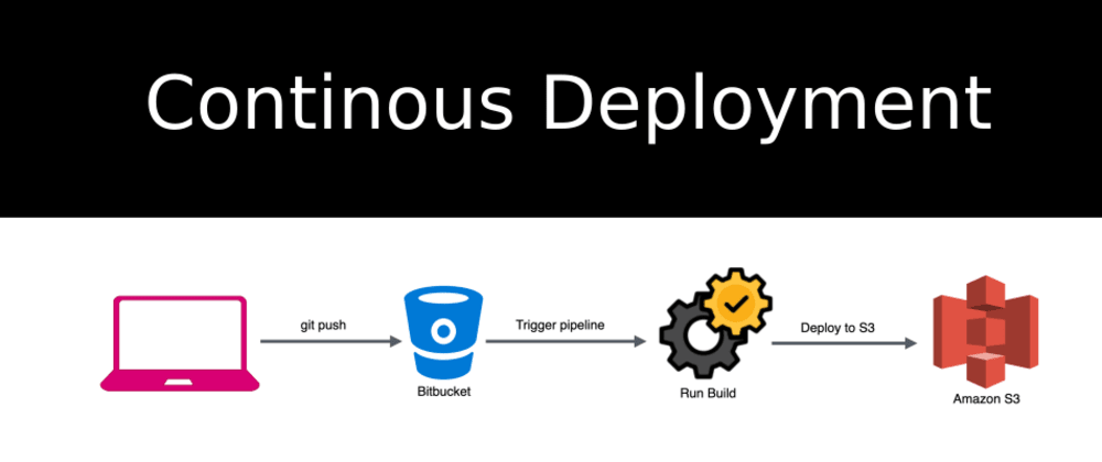 Cover image for Continuous deployment of Vue.js app to AWS using Bitbucket Pipelines
