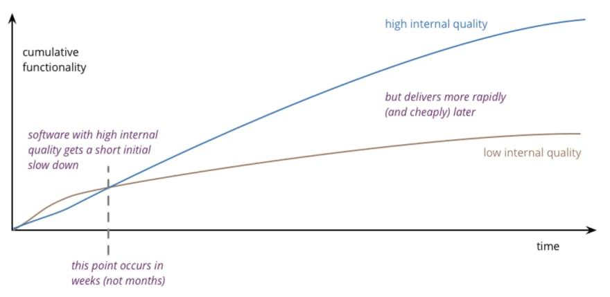 Code quality increases velocity
