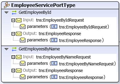 portType diagram