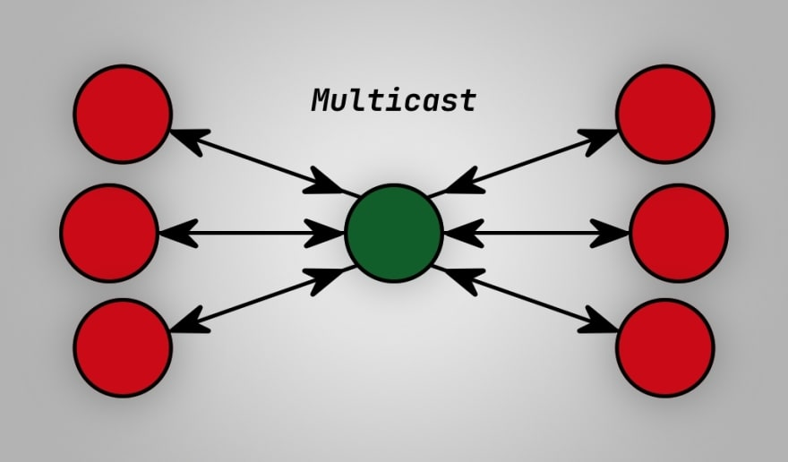 Multicast example