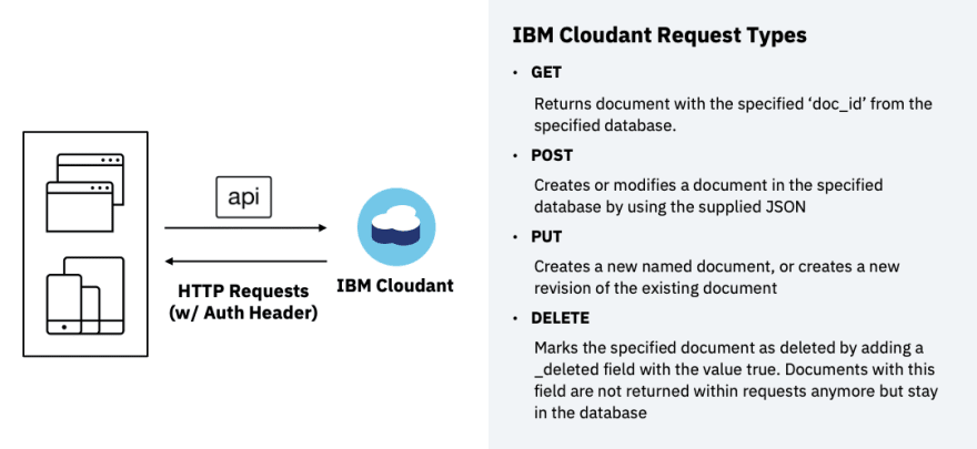 Cloudant-NoSQL-DB-Cloudant-API-Overview