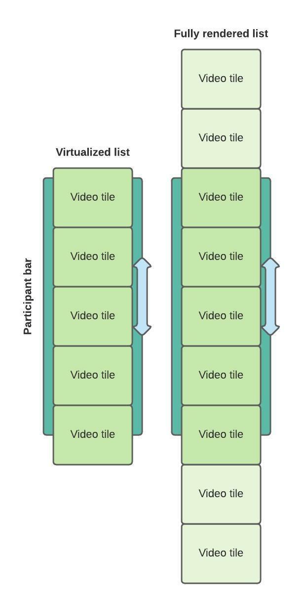 Virtualized scrolling