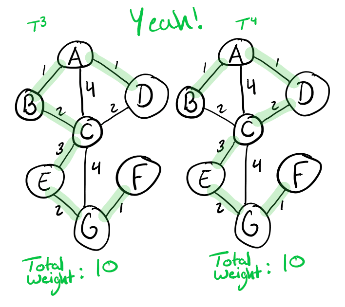 Two correct minimum spanning trees for graph G
