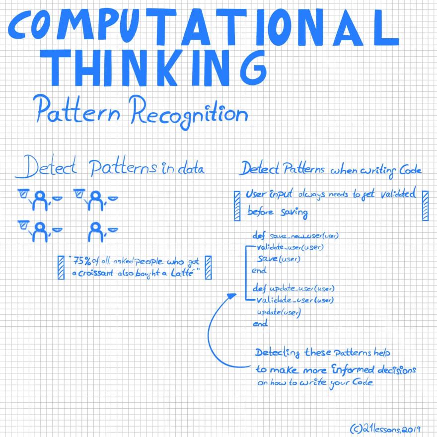 Computational Thinking / Pattern Recognition Sketchnote