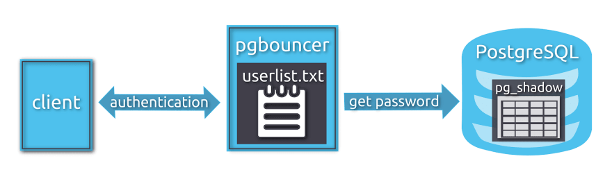 PgBouncer Authentication Model