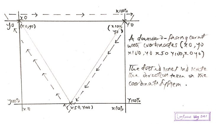 Downward Triangle Graphed On Coordinate System