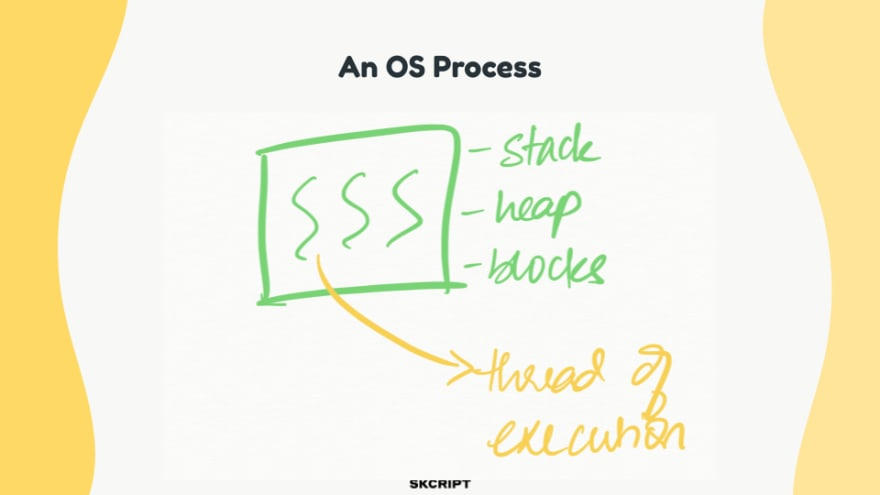 OS Process and Threads