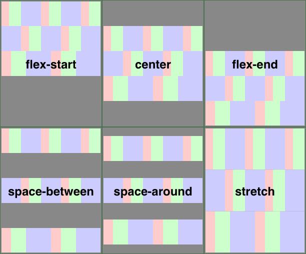flex-box specs: https://www.w3.org/TR/css-flexbox-1/images/align-content-example.svg