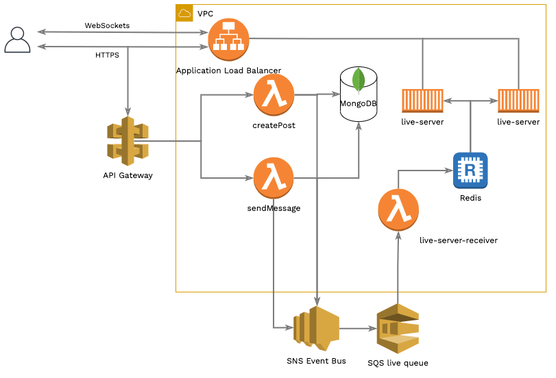 Overall back-end architecture
