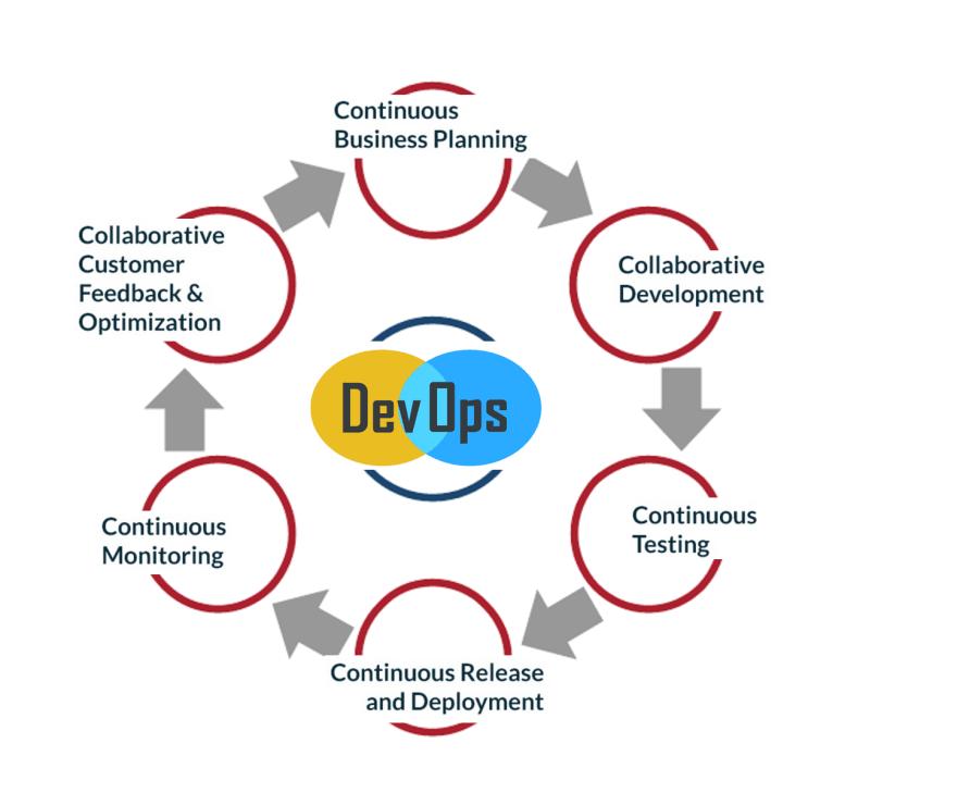 The 6 Cs of the DevOps Cycle - DEV Community 👩 💻👨 💻