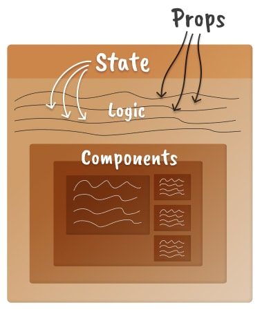 Um modelo mental completo para um componente React com estado simples: uma caixa com props vindo de fora, estado de dentro na parte superior, lógica e componentes.