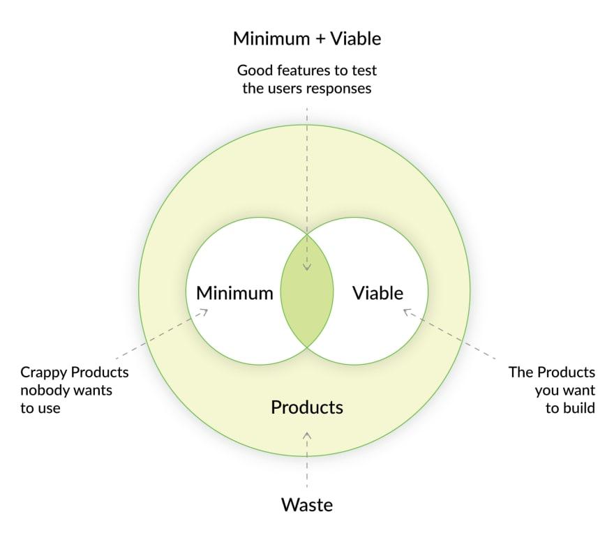 mvp-venn-diagram