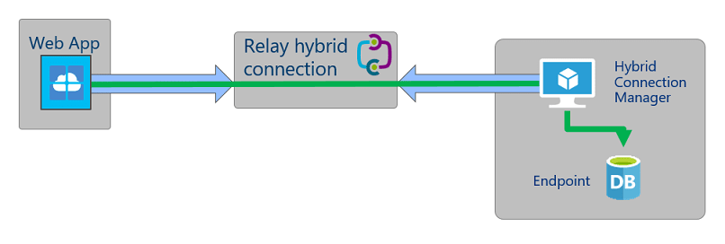 Azure Hybrid connection to On Premise Database
