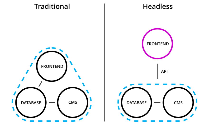 Graphic showing a visual representation of the difference between traditional and headless WordPress