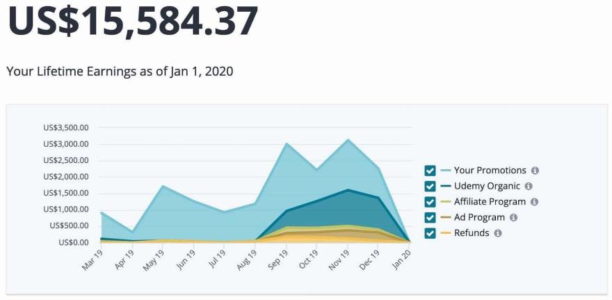 Udemy revenues chart