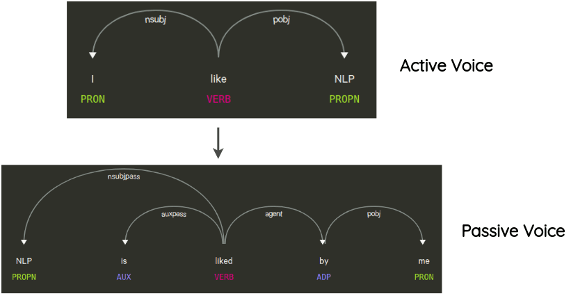 Syntax Tree Manipulation for Voice Change