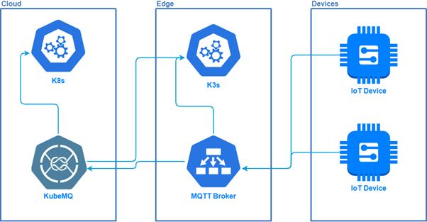 KubeEdge and MQTT for Cloud-Edge Computing
