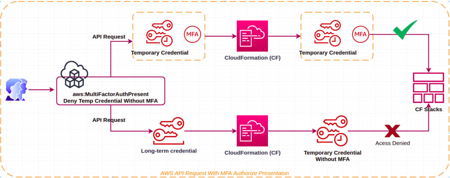 Force Enable AWS MFA And Using Temp Credential