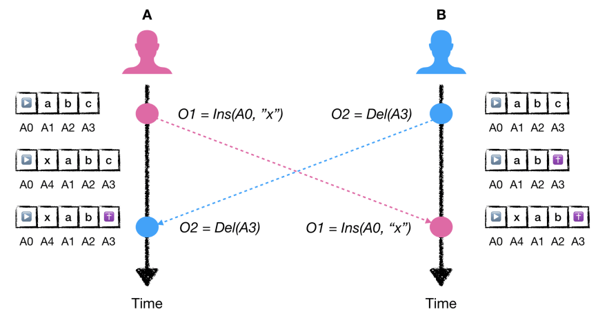Concurrency and Automatic Conflict Resolution - DEV