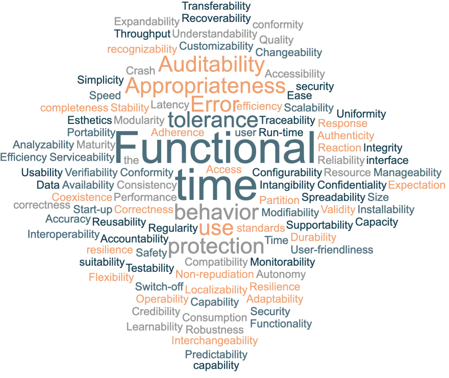 Wordcloud of quality-related terms