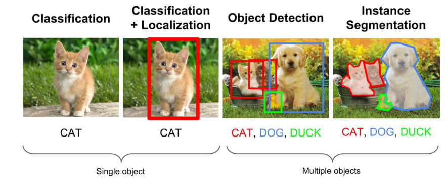 tricking Neural Networks