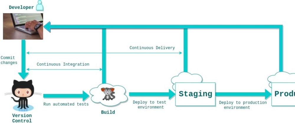 Cover image for What is Continuous Integration and Continuous Delivery?