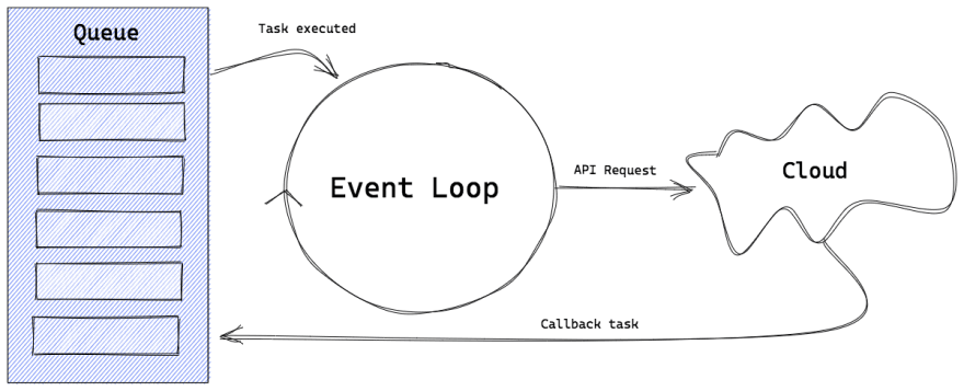 Express loop diagram author sarah ksiyer