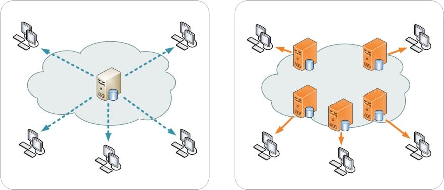 [Centralized server vs CDN-Image source](https://commons.wikimedia.org/wiki/File:NCDN_-_CDN.png)