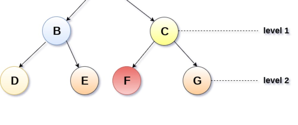 Cover image for Plotting a binary tree in JavaScript