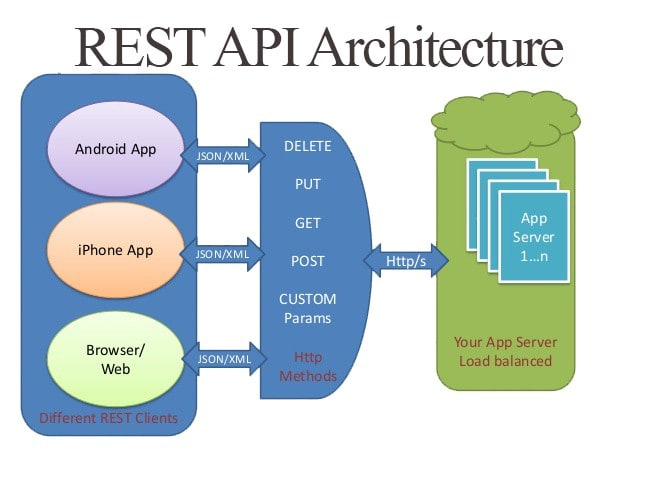 Create A REST API In Codeigniter With Basic Authentication - DEV