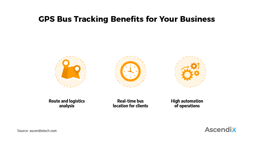 GPS Bus Tracking Benefits for Your Business | Ascendix Tech