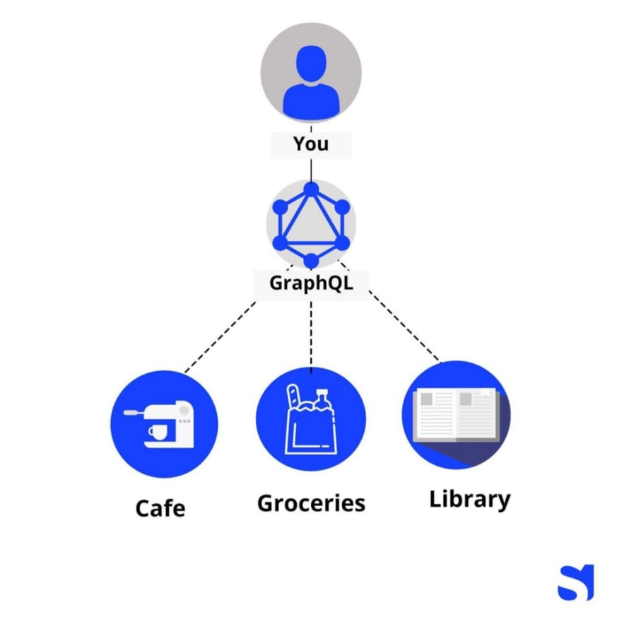 GraphQL-How does it work?