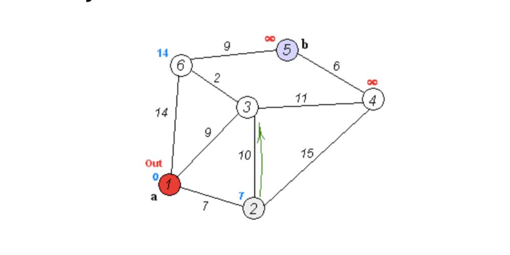 Implementation of Dijkstra using heap in Go - DEV Community