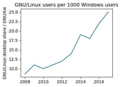 Linux on Desktop GNU vs kilowindows
