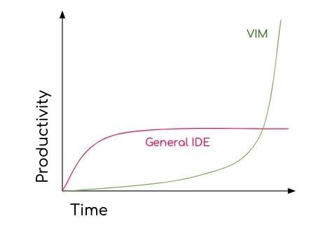 productivity with vim