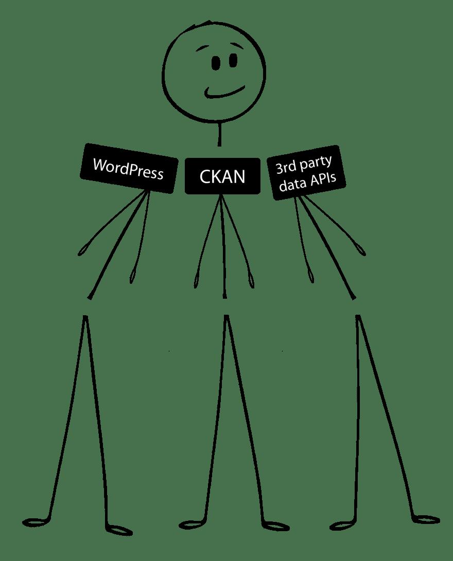 Multiple bodies