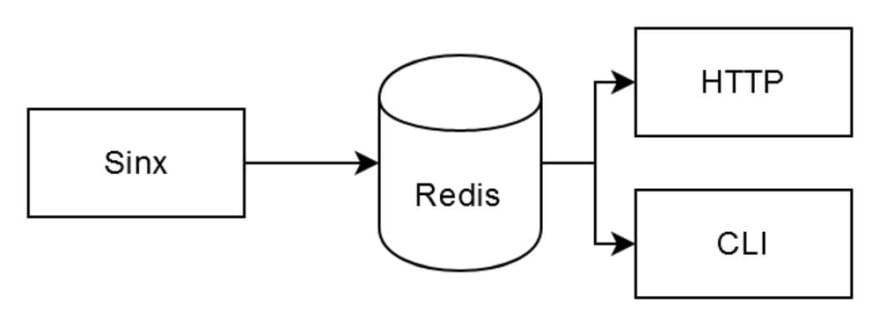 The data store is based on Redis, the three tools are built around it